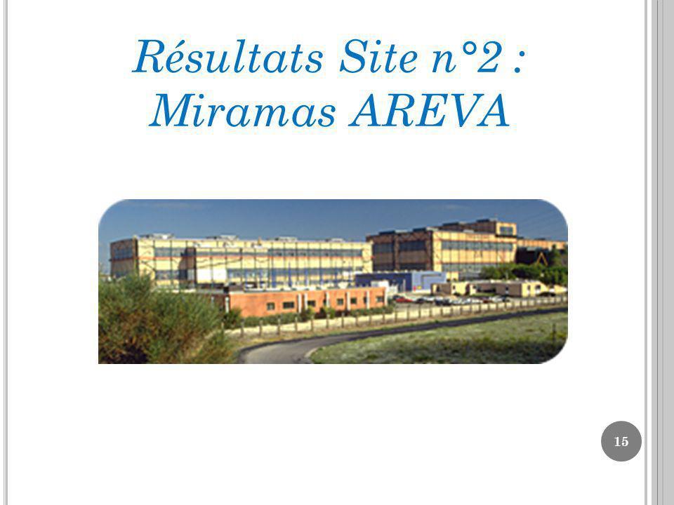 15 Résultats Site n°2 : Miramas AREVA