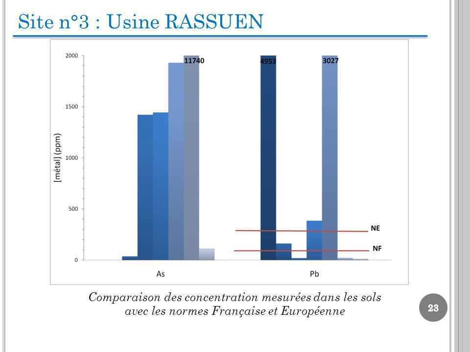 Site n°3 : Usine RASSUEN Comparaison des concentration mesurées dans les sols avec les normes Française et Européenne
