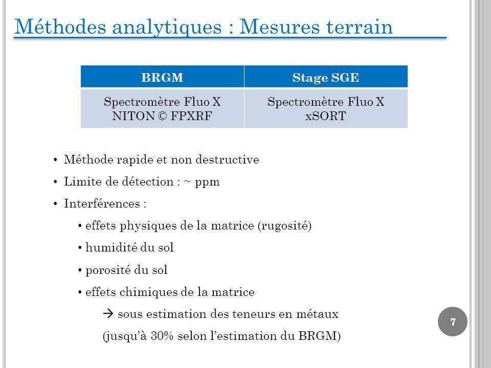 Méthodes analytiques : Mesures terrain BRGMStage SGE Spectromètre Fluo X NITON © FPXRF Spectromètre Fluo X xSORT Méthode rapide et non destructive Lim