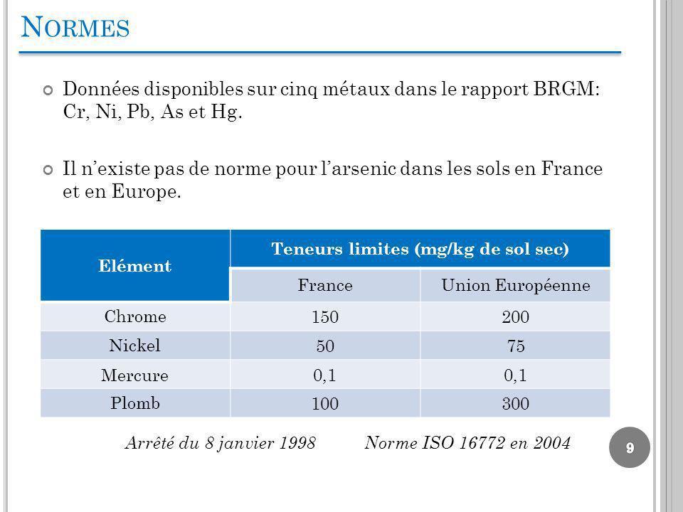 N ORMES Données disponibles sur cinq métaux dans le rapport BRGM: Cr, Ni, Pb, As et Hg. Il nexiste pas de norme pour larsenic dans les sols en France