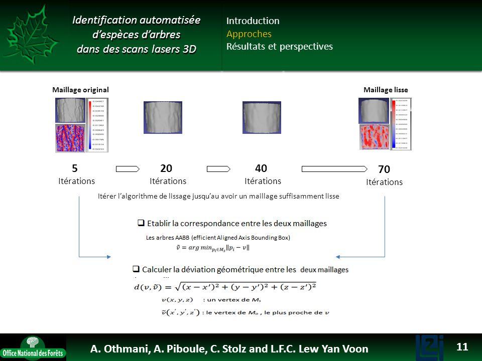 OTHMANI Ahlem 2013 Identification automatisée despèces darbres dans des scans lasers 3D 5 Itérations 20 Itérations 40 Itérations 70 Itérations Maillag