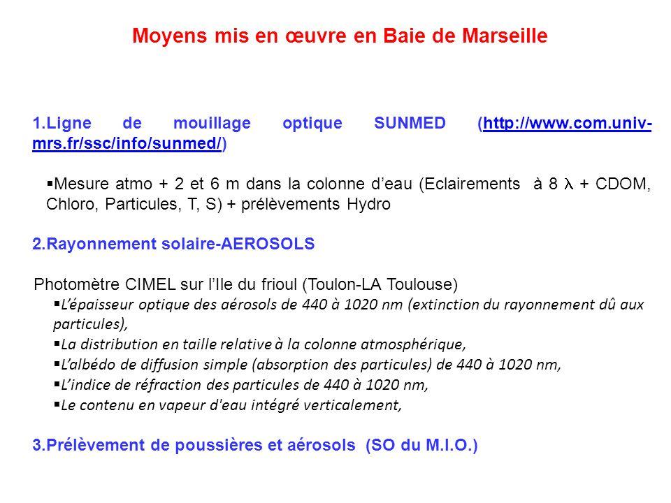 Moyens mis en œuvre en Baie de Marseille 1.Ligne de mouillage optique SUNMED (http://www.com.univ- mrs.fr/ssc/info/sunmed/)http://www.com.univ- mrs.fr/ssc/info/sunmed/ Mesure atmo + 2 et 6 m dans la colonne deau (Eclairements à 8 + CDOM, Chloro, Particules, T, S) + prélèvements Hydro 2.Rayonnement solaire-AEROSOLS Photomètre CIMEL sur lIle du frioul (Toulon-LA Toulouse) Lépaisseur optique des aérosols de 440 à 1020 nm (extinction du rayonnement dû aux particules), La distribution en taille relative à la colonne atmosphérique, Lalbédo de diffusion simple (absorption des particules) de 440 à 1020 nm, Lindice de réfraction des particules de 440 à 1020 nm, Le contenu en vapeur d eau intégré verticalement, 3.Prélèvement de poussières et aérosols (SO du M.I.O.)
