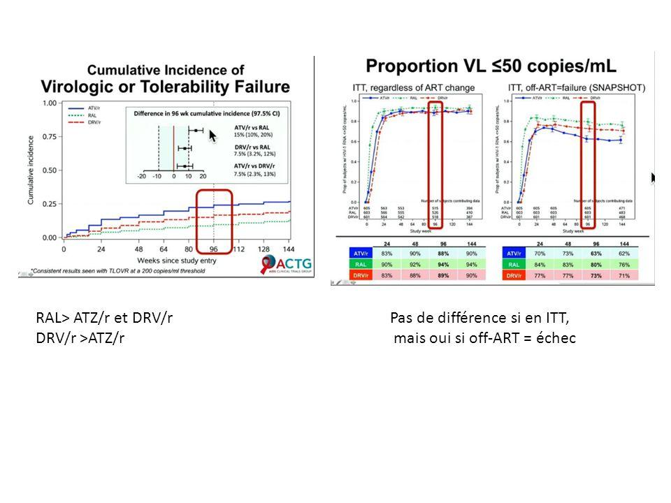 RAL> ATZ/r et DRV/r DRV/r >ATZ/r Pas de différence si en ITT, mais oui si off-ART = échec