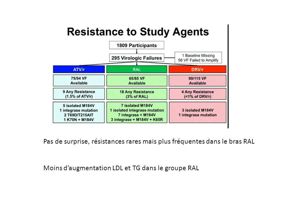 Pas de surprise, résistances rares mais plus fréquentes dans le bras RAL Moins daugmentation LDL et TG dans le groupe RAL