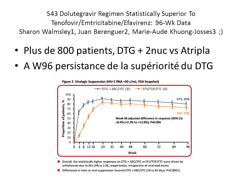 543 Dolutegravir Regimen Statistically Superior To Tenofovir/Emtricitabine/Efavirenz: 96-Wk Data Sharon Walmsley1, Juan Berenguer2, Marie-Aude Khuong-Josses3 ;) Plus de 800 patients, DTG + 2nuc vs Atripla A W96 persistance de la supériorité du DTG