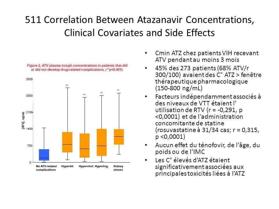 511 Correlation Between Atazanavir Concentrations, Clinical Covariates and Side Effects Cmin ATZ chez patients VIH recevant ATV pendant au moins 3 mois 45% des 273 patients (68% ATV/r 300/100) avaient des C° ATZ > fenêtre thérapeutique pharmacologique (150-800 ng/mL) Facteurs indépendamment associés à des niveaux de VTT étaient l utilisation de RTV (r = -0,291, p <0,0001) et de l administration concomitante de statine (rosuvastatine à 31/34 cas; r = 0,315, p <0,0001) Aucun effet du ténofovir, de l âge, du poids ou de lIMC Les C° élevés dATZ étaient significativement associées aux principales toxicités liées à lATZ