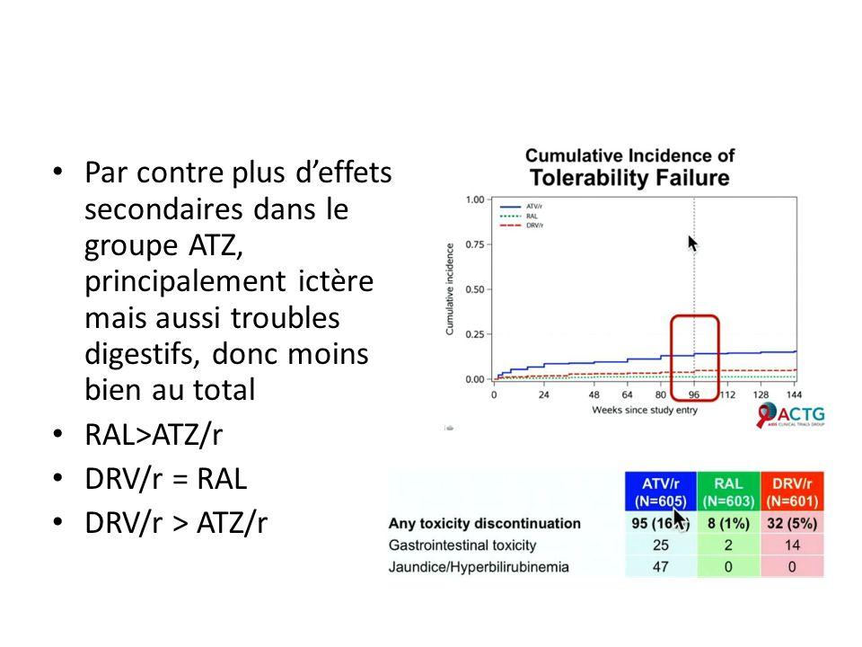 Par contre plus deffets secondaires dans le groupe ATZ, principalement ictère mais aussi troubles digestifs, donc moins bien au total RAL>ATZ/r DRV/r = RAL DRV/r > ATZ/r