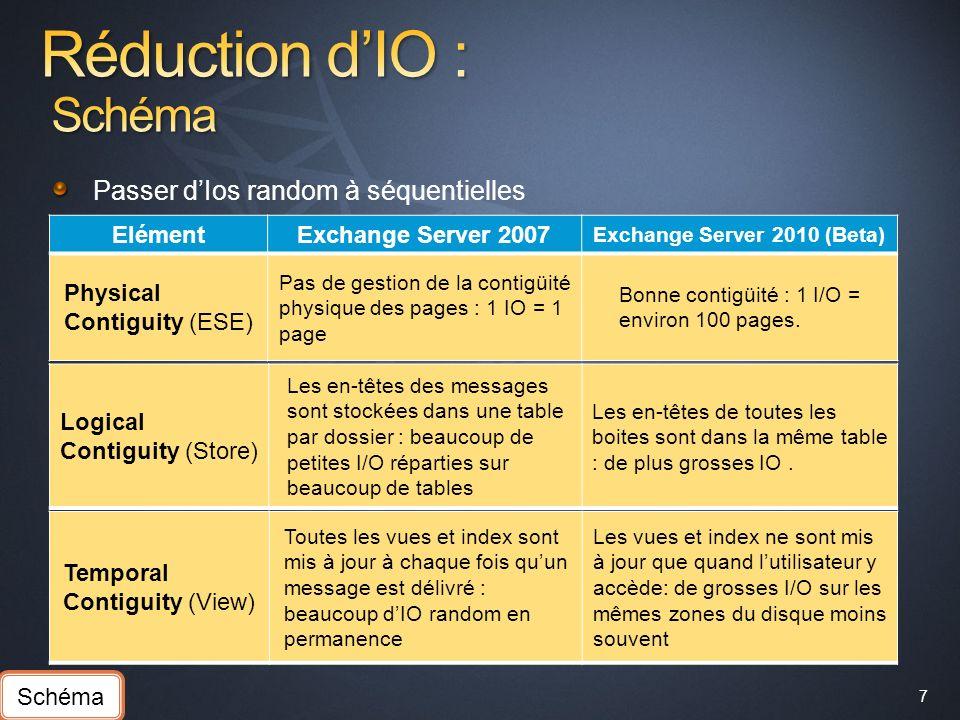 7 Passer dIos random à séquentielles ElémentExchange Server 2007 Exchange Server 2010 (Beta) Physical Contiguity (ESE) Pas de gestion de la contigüité