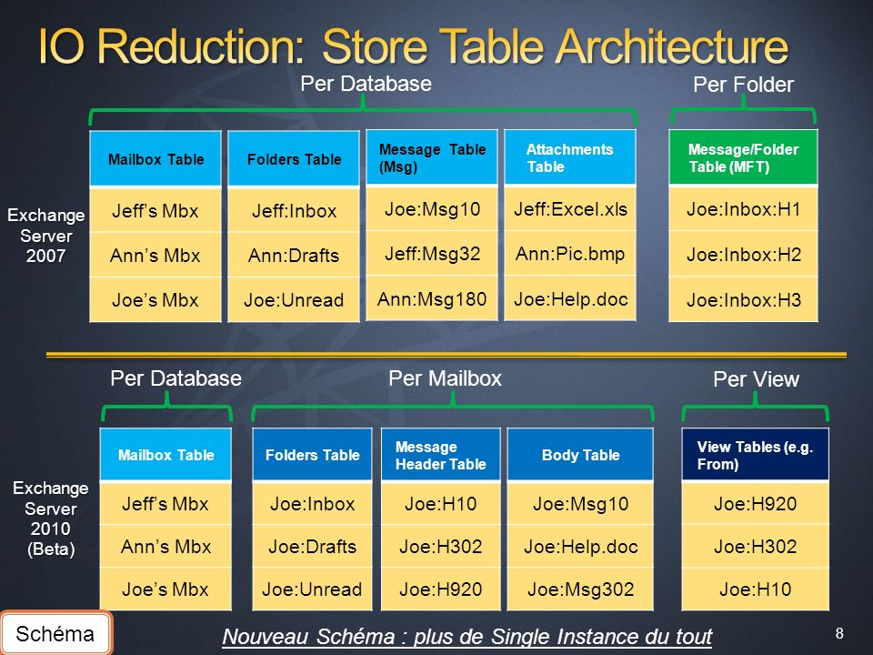 19 Boite darchive en ligne dans Exchange 2010 Optimisé pour le DAS, mais le Stockage SAN est supporté Réduction des I/Os et contrôle des burst permet dutiliser des disques SATA Une architecture de tolérance à la panne moins complexe et donc moins chère Nous supportons le stockage JBOD* ou RAID storage Exchange Server 2010 (Beta) optimisé pour les disques grand public SSD/Flash supportés mais non recommandés - raisons de coût 100 Bases par serveur, plus de storage group Taille de base maximum recommandée 2 TB* Nombre déléments par dossier maximum recommandé (Outlook Online ou OWA) : 100.000 *3 copy High Availability only