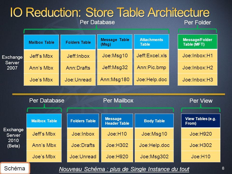 8 8 Exchange Server 2007 Message/Folder Table (MFT) Joe:Inbox:H1 Joe:Inbox:H2 Joe:Inbox:H3 Per Database Per Folder Mailbox Table Jeffs Mbx Anns Mbx Jo