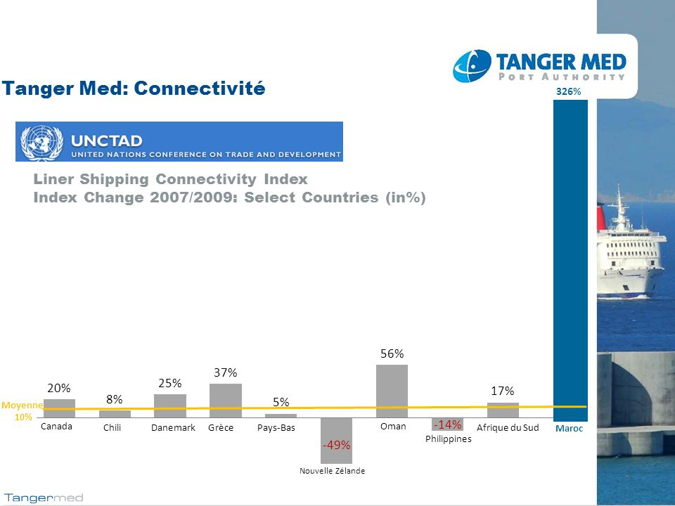 Tanger Med: Connectivité Liner Shipping Connectivity Index Index Change 2007/2009: Select Countries (in%) Canada ChiliDanemarkGrècePays-Bas Nouvelle Z