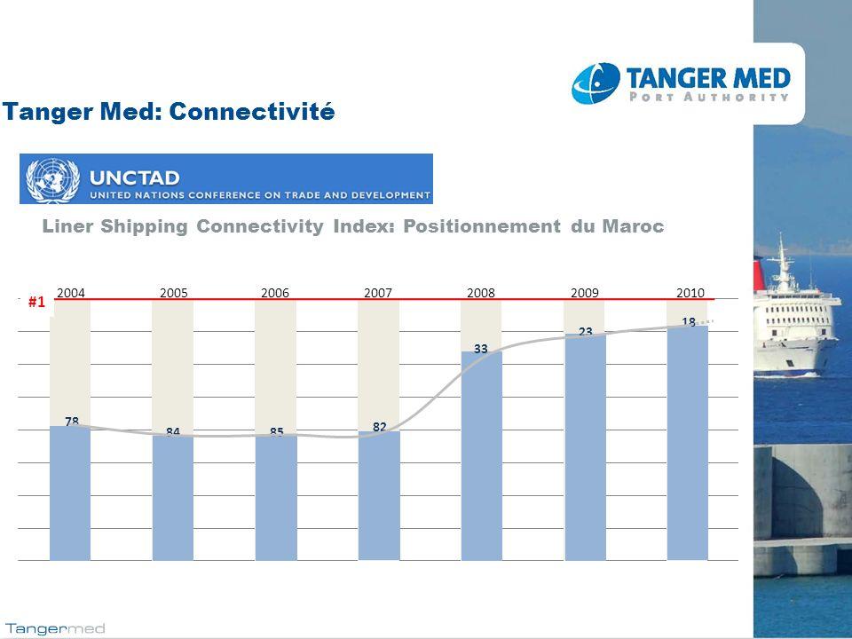Tanger Med: Connectivité Liner Shipping Connectivity Index: Positionnement du Maroc #1 200420052006200720082009 78 8485 82 23 33 18 2010