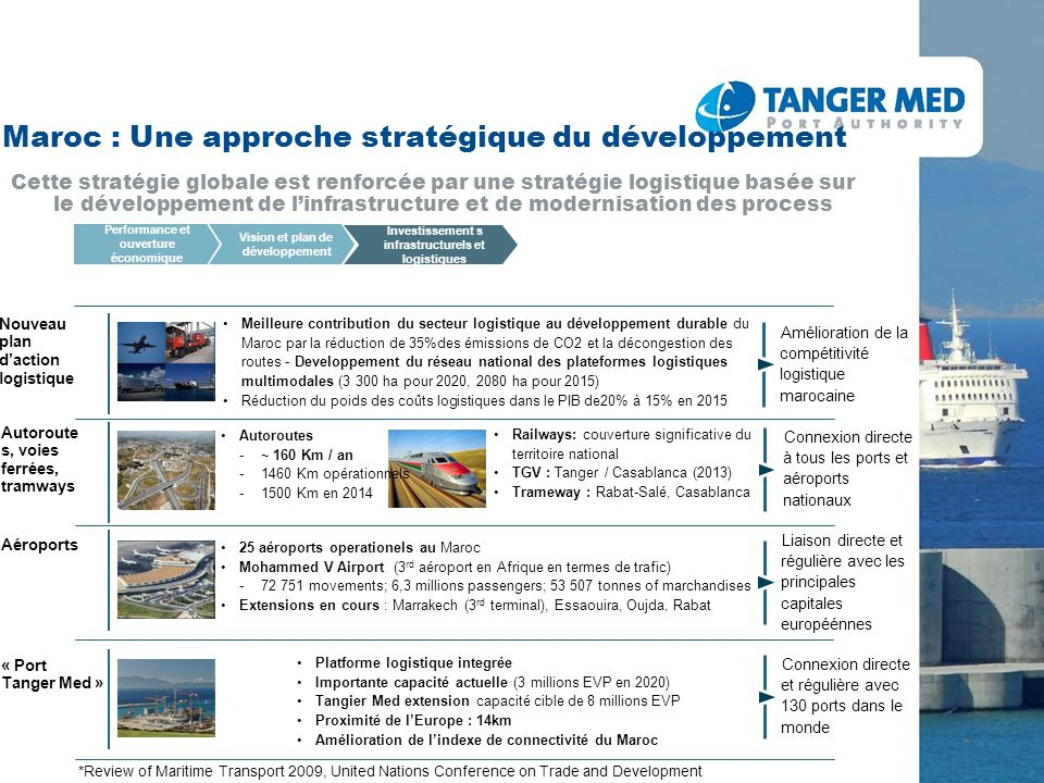 Tanger Med: Complexe Portuaire Placement of Concessions, management of existing Concessions and Terminals Management of the harbor masters office, regulations and public domain Objectives 7.5 Milliards dEuros dinvestissement public et privé couvrant notamment le Port, les Zones Franches et lInfrastructure Démarrage des travaux en 2004 Envergure: 9 km Mise en place sur 13 ans Une infrastructure majeure au service de la logistique nationale