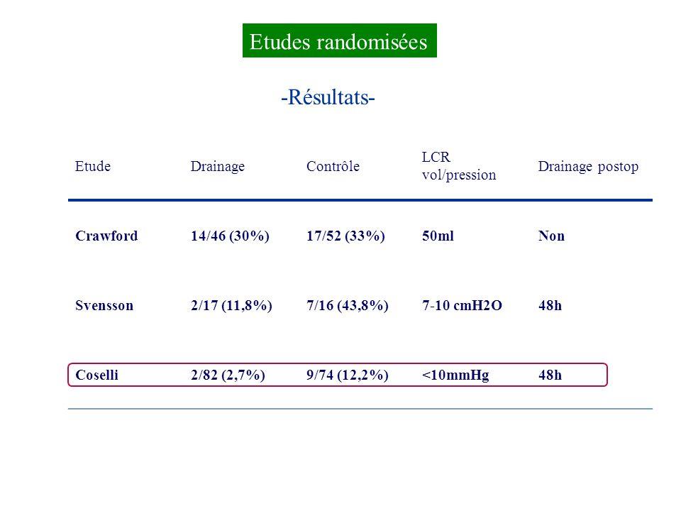 EtudeDrainageContrôle LCR vol/pression Drainage postop Crawford14/46 (30%)17/52 (33%)50mlNon Svensson2/17 (11,8%)7/16 (43,8%)7-10 cmH2O48h Coselli2/82