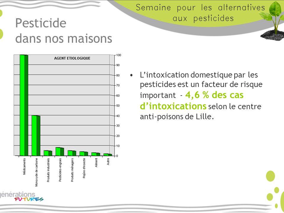 Pesticide dans nos maisons Lintoxication domestique par les pesticides est un facteur de risque important - 4,6 % des cas dintoxications selon le cent