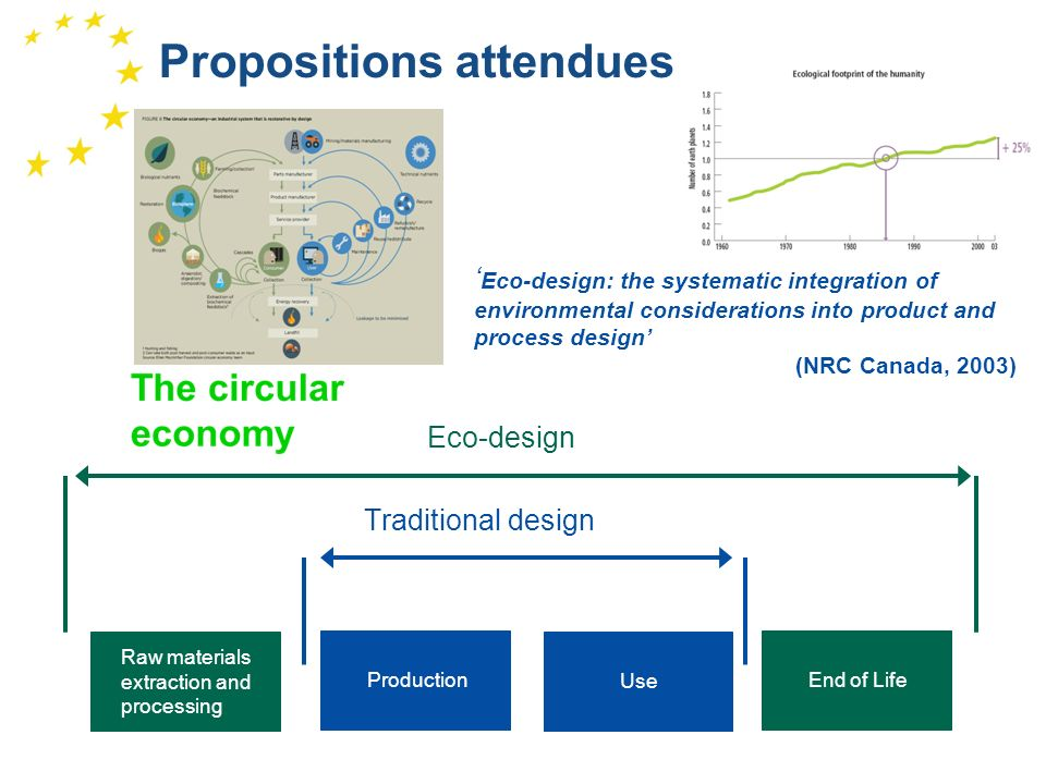 1 Propositions attendues Raw materials extraction and processing Production Use End of Life Traditional design Eco-design Eco-design: the systematic i