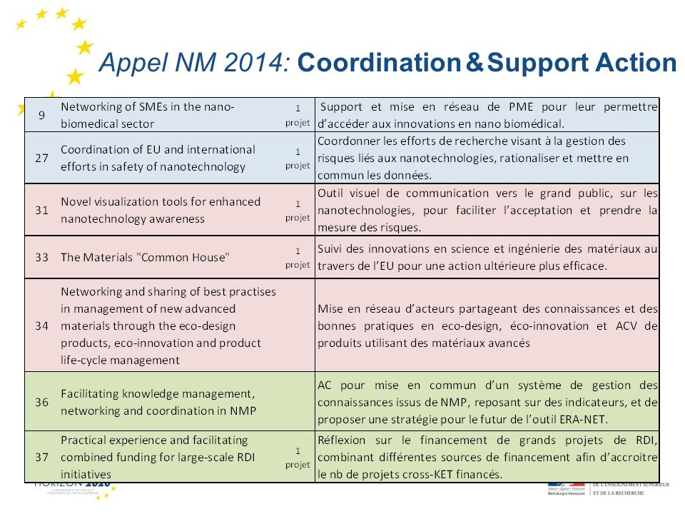 1 Appel NM 2014: Coordination & Support Action