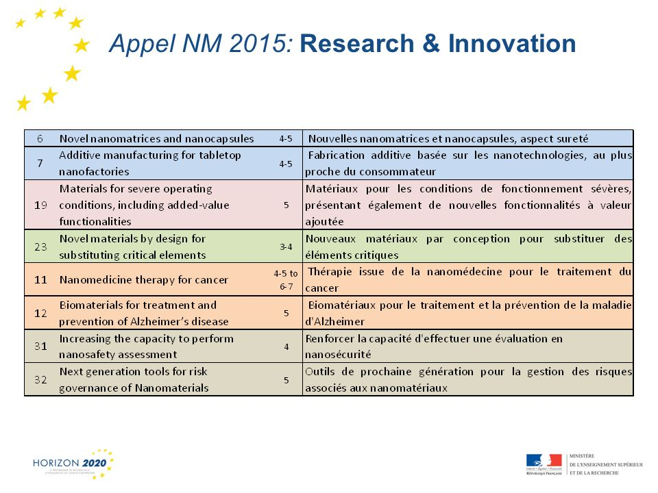 1 Appel NM 2015: Research & Innovation