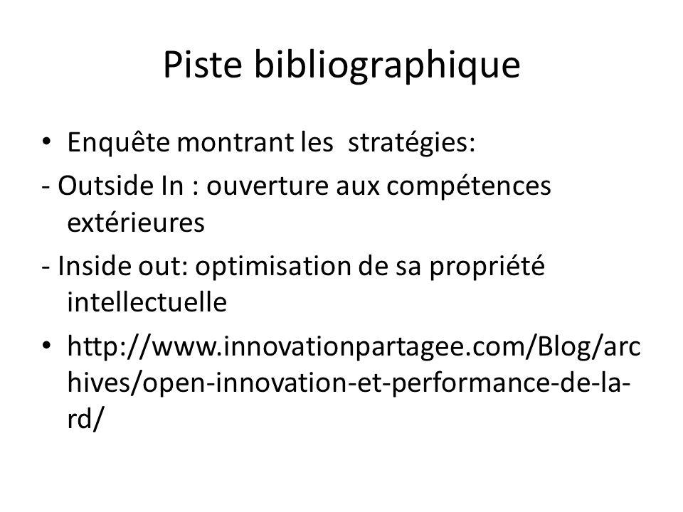 Piste bibliographique Enquête montrant les stratégies: - Outside In : ouverture aux compétences extérieures - Inside out: optimisation de sa propriété intellectuelle http://www.innovationpartagee.com/Blog/arc hives/open-innovation-et-performance-de-la- rd/