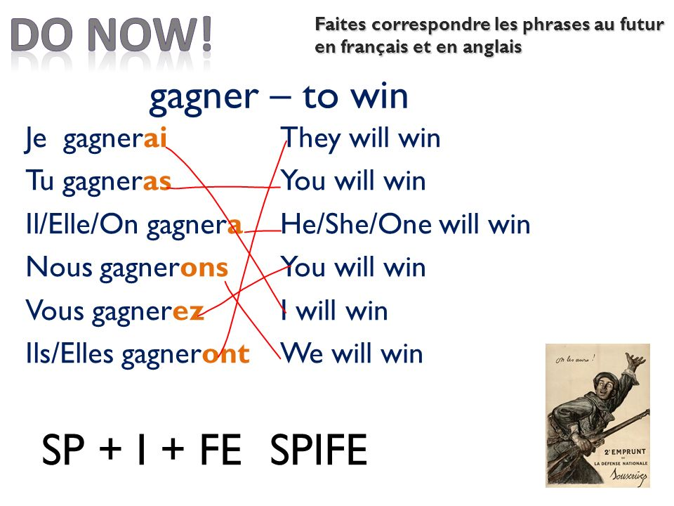 gagner – to win Je gagnerai Tu gagneras Il/Elle/On gagnera Nous gagnerons Vous gagnerez Ils/Elles gagneront SP + I + FESPIFE They will win You will win He/She/One will win You will win I will win We will win Faites correspondre les phrases au futur en français et en anglais