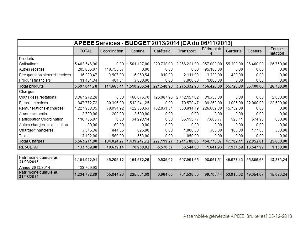APEEE Services - BUDGET 2013/2014 (CA du 06/11/2013) TOTALCoordinationCantineCafétériaTransport Périscolair e GarderieCasiers Equipe natation Produits