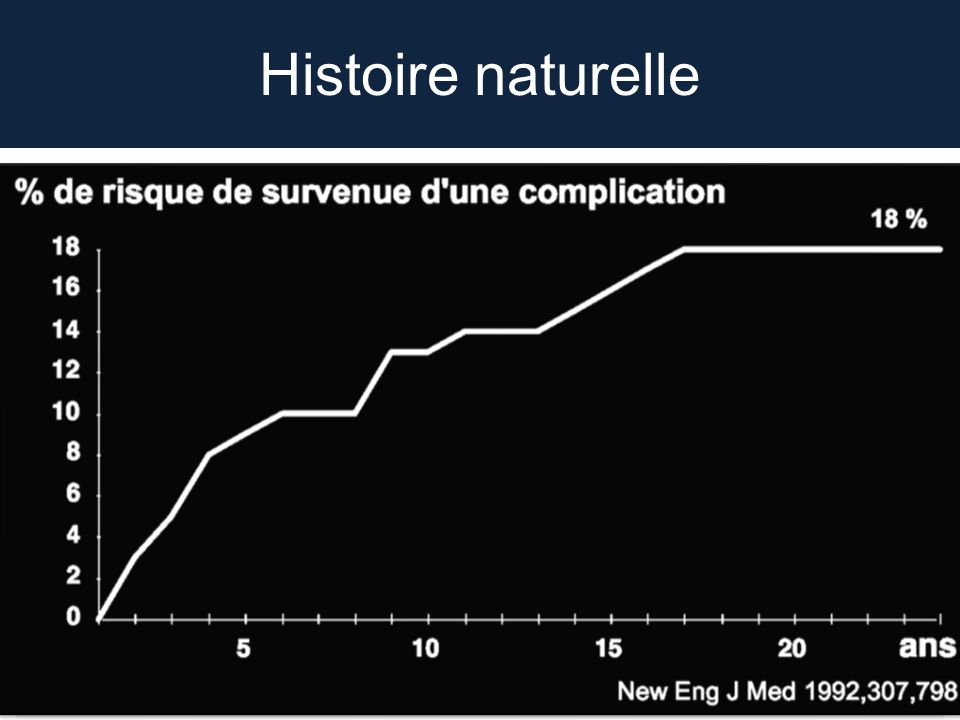 Lithiase biliaire SCL - AFC – ACHBT Journées RABA, Lyon 13 et 14 Février 2014 Histoire naturelle