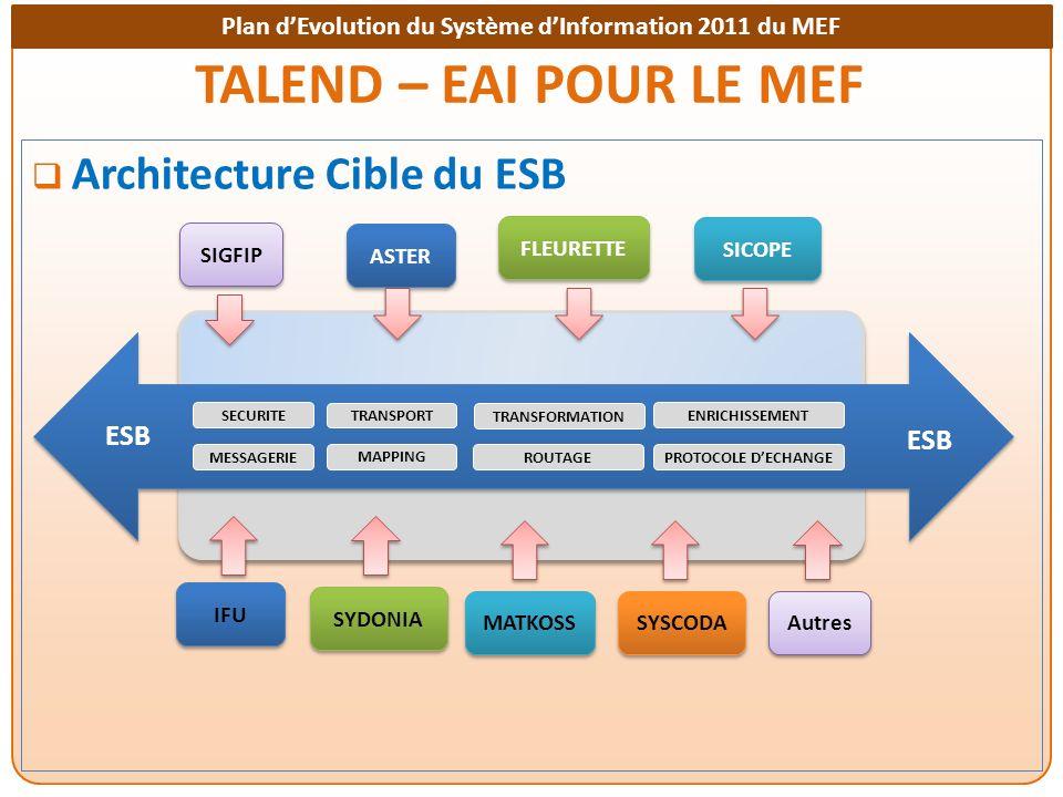 Plan dEvolution du Système dInformation 2011 du MEF TALEND – EAI POUR LE MEF Architecture Cible du ESB ESB SECURITEENRICHISSEMENT TRANSPORT PROTOCOLE