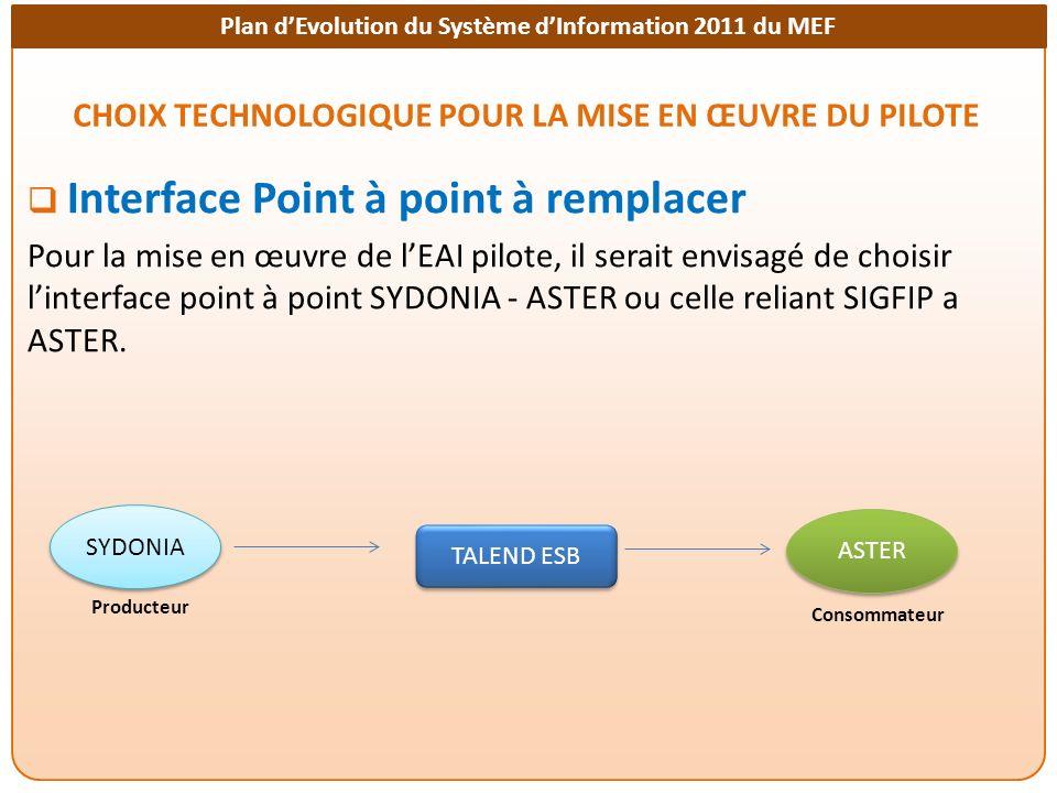 Plan dEvolution du Système dInformation 2011 du MEF CHOIX TECHNOLOGIQUE POUR LA MISE EN ŒUVRE DU PILOTE Interface Point à point à remplacer Pour la mi