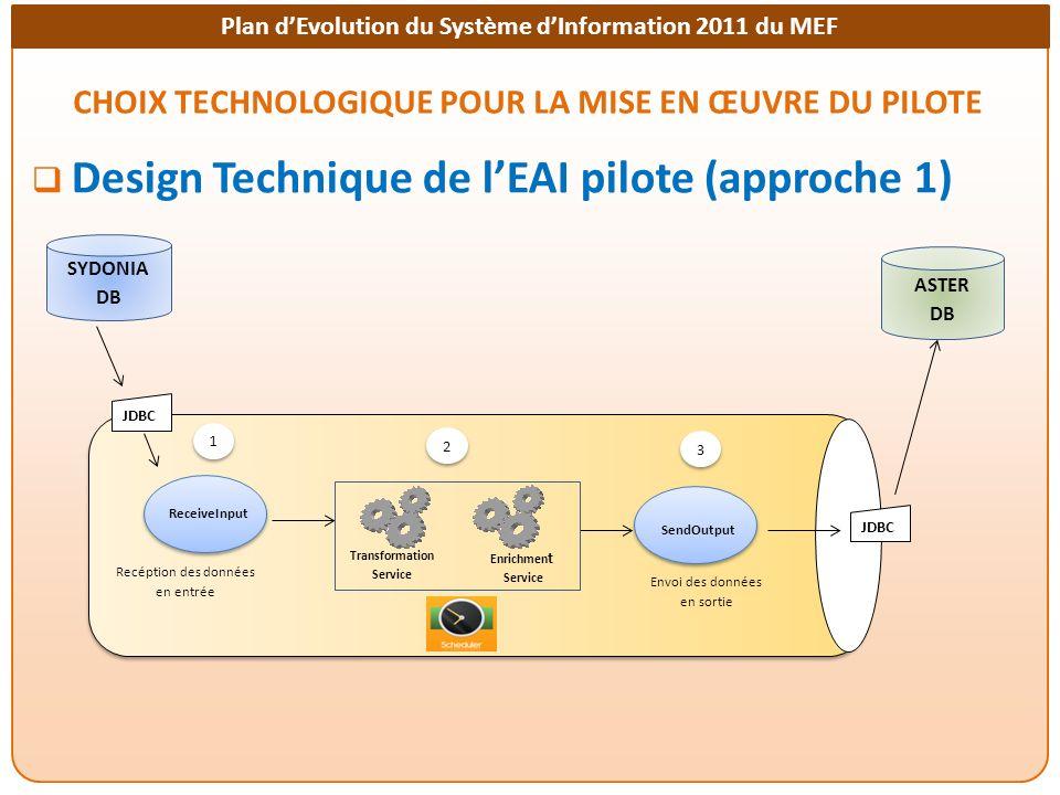 Plan dEvolution du Système dInformation 2011 du MEF CHOIX TECHNOLOGIQUE POUR LA MISE EN ŒUVRE DU PILOTE Design Technique de lEAI pilote (approche 1) S