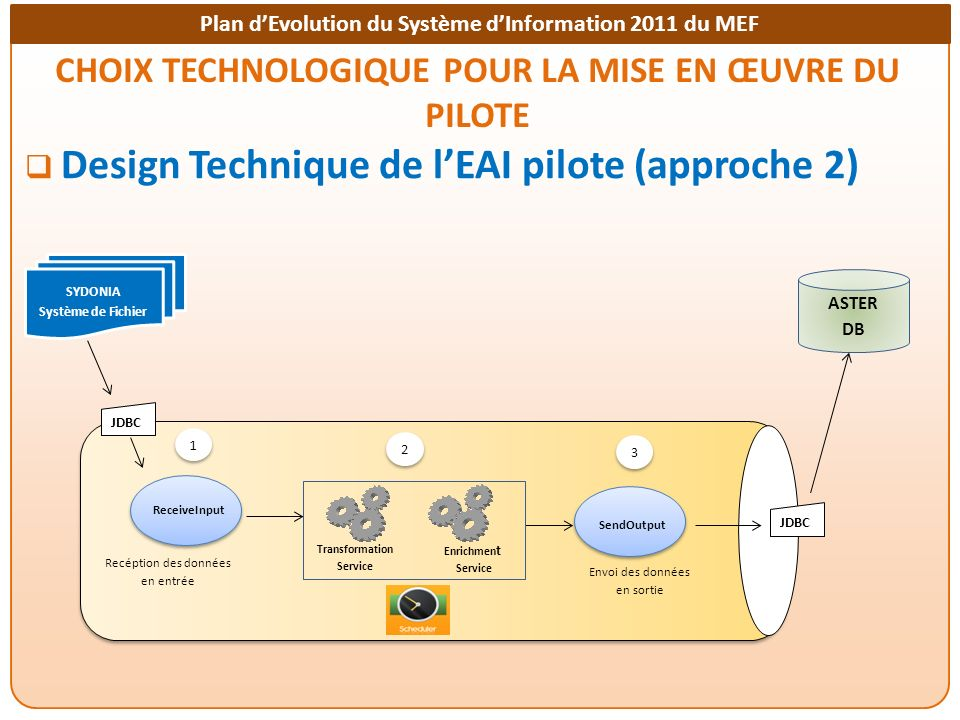 Plan dEvolution du Système dInformation 2011 du MEF CHOIX TECHNOLOGIQUE POUR LA MISE EN ŒUVRE DU PILOTE Design Technique de lEAI pilote (approche 2) A