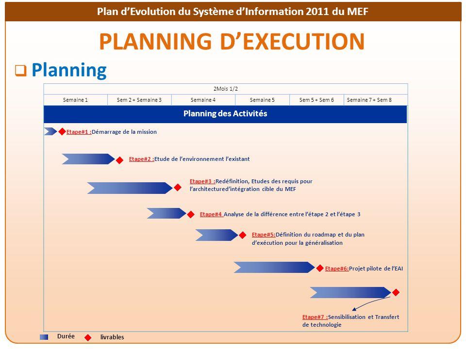 Plan dEvolution du Système dInformation 2011 du MEF PLANNING DEXECUTION Planning Durée livrables Planning des Activités Etape#1 :Démarrage de la missi