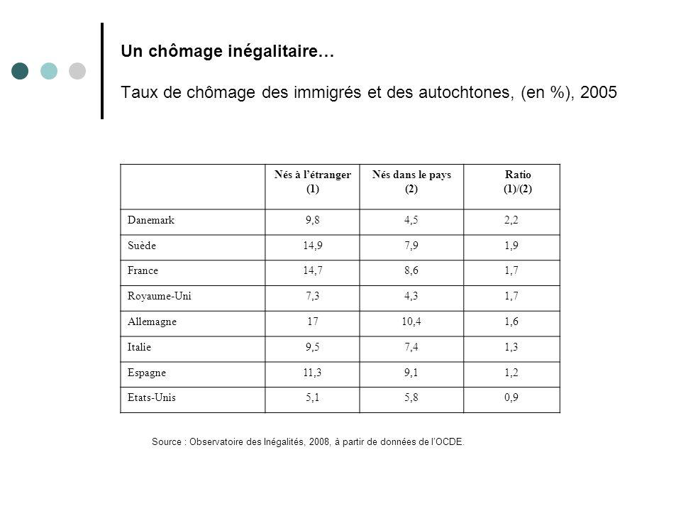 Un chômage inégalitaire… Taux de chômage des immigrés et des autochtones, (en %), 2005 Nés à létranger (1) Nés dans le pays (2) Ratio (1)/(2) Danemark