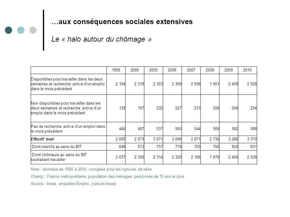 …aux conséquences sociales extensives Le « halo autour du chômage » 19902000200520062007200820092010 Disponibles pour travailler dans les deux semaine