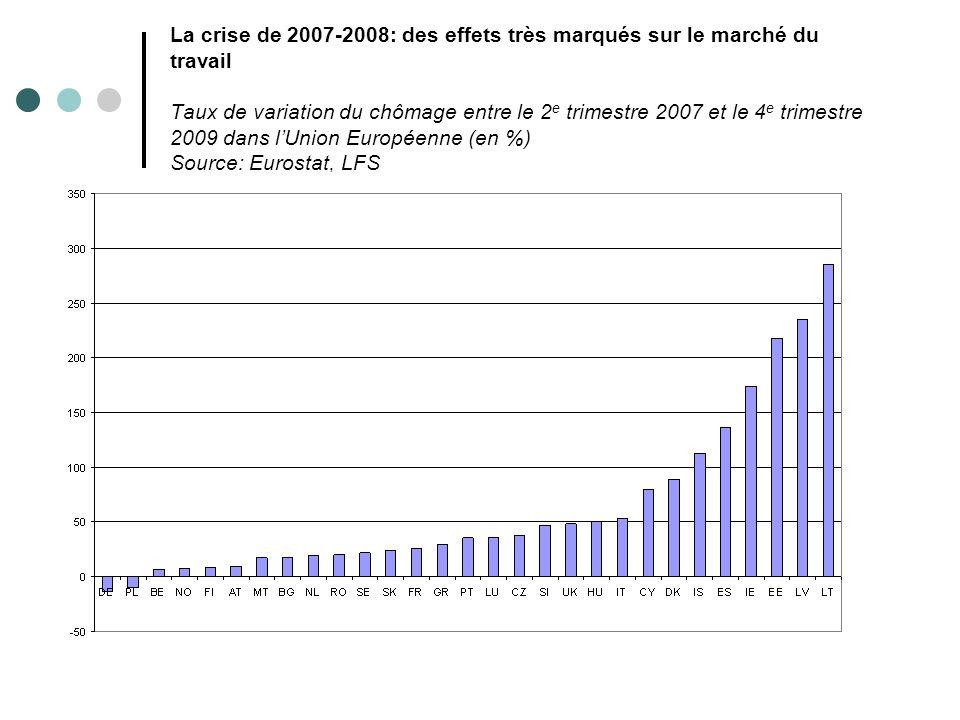 La crise de 2007-2008: des effets très marqués sur le marché du travail Taux de variation du chômage entre le 2 e trimestre 2007 et le 4 e trimestre 2