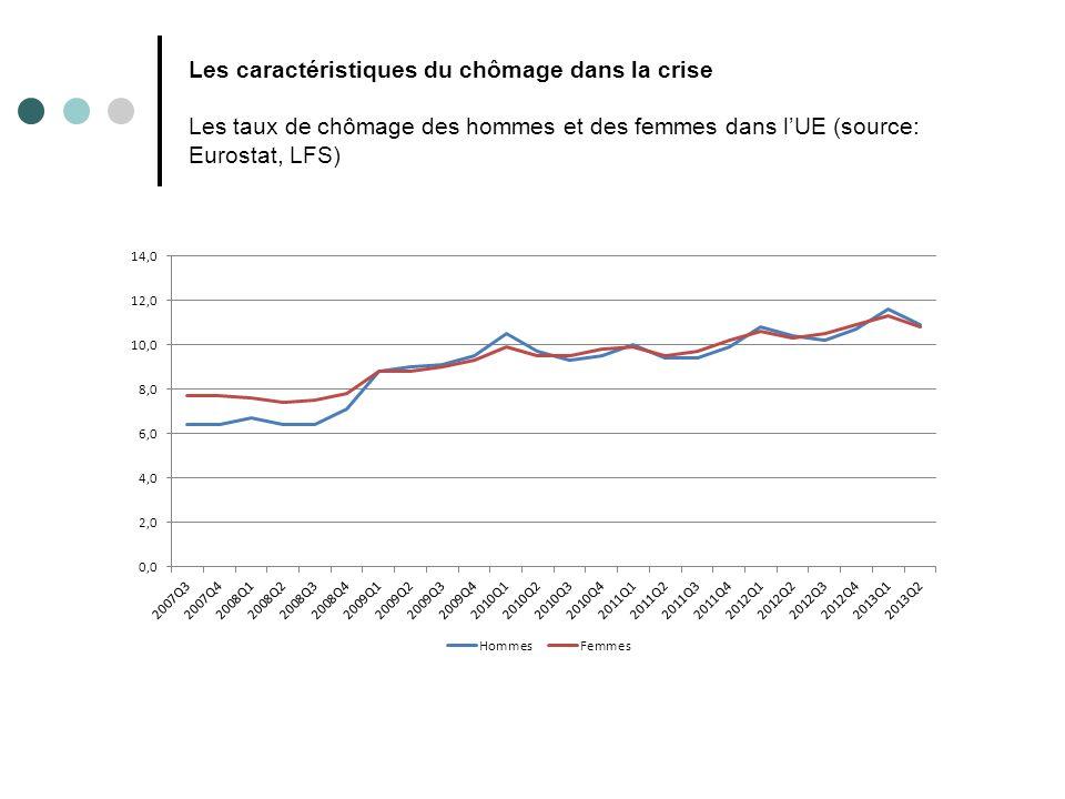 Les caractéristiques du chômage dans la crise Les taux de chômage des hommes et des femmes dans lUE (source: Eurostat, LFS)