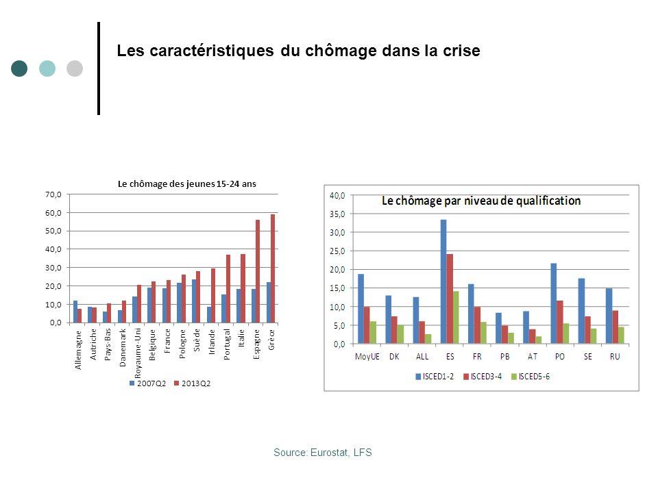 Les caractéristiques du chômage dans la crise Source: Eurostat, LFS