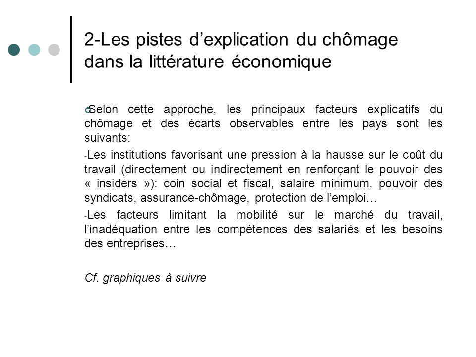 2-Les pistes dexplication du chômage dans la littérature économique Selon cette approche, les principaux facteurs explicatifs du chômage et des écarts