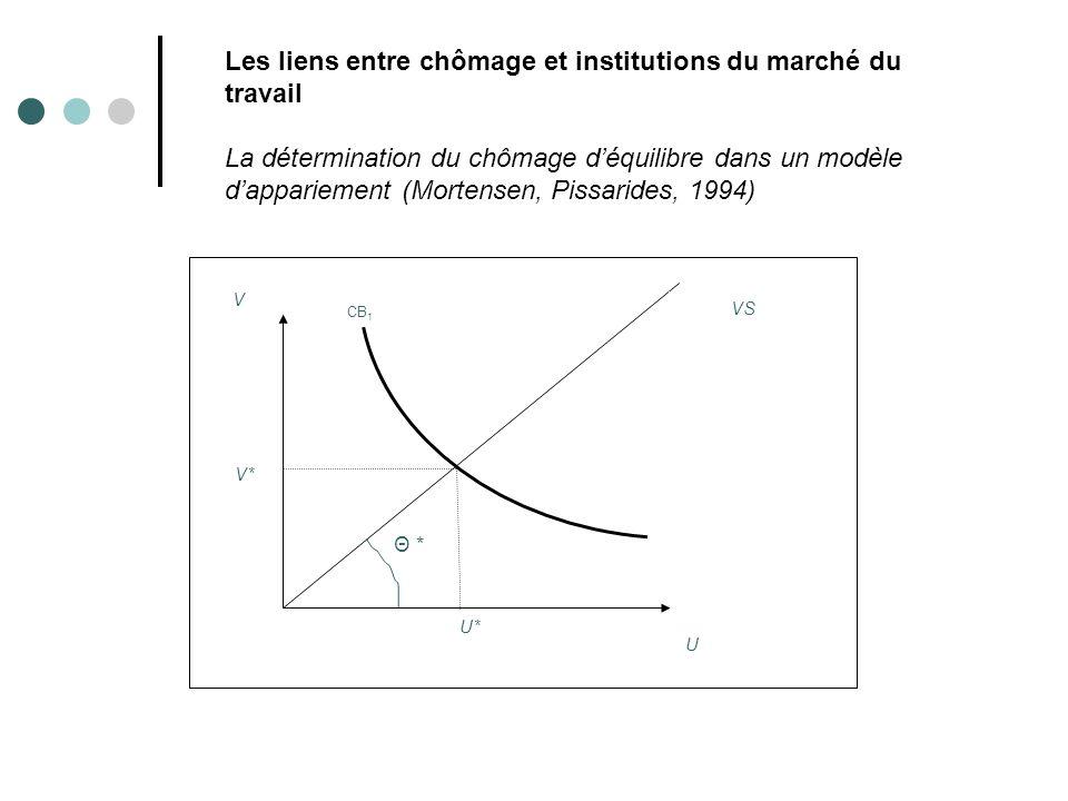 V U CB 1 U* V* Θ * VS Les liens entre chômage et institutions du marché du travail La détermination du chômage déquilibre dans un modèle dappariement