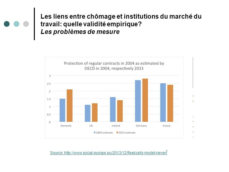 Les liens entre chômage et institutions du marché du travail: quelle validité empirique? Les problèmes de mesure Source: http://www.social-europe.eu/2