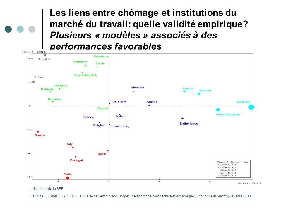 Les liens entre chômage et institutions du marché du travail: quelle validité empirique? Plusieurs « modèles » associés à des performances favorables
