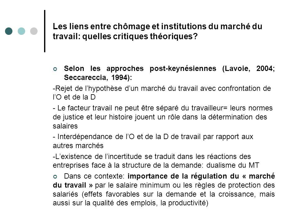 Les liens entre chômage et institutions du marché du travail: quelles critiques théoriques? Selon les approches post-keynésiennes (Lavoie, 2004; Secca