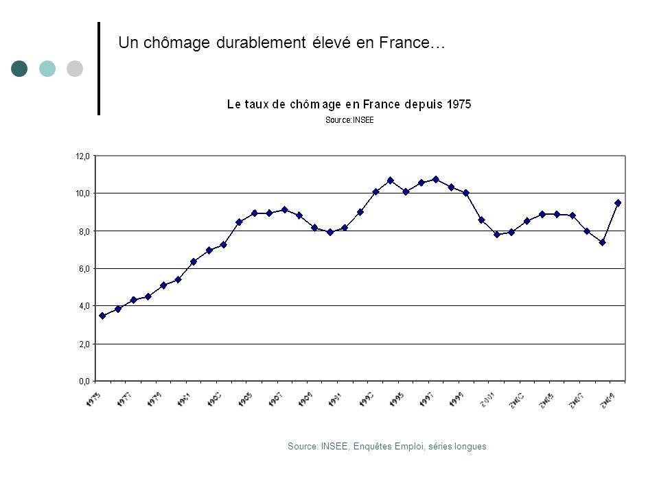 Source: INSEE, Enquêtes Emploi, séries longues Un chômage durablement élevé en France…