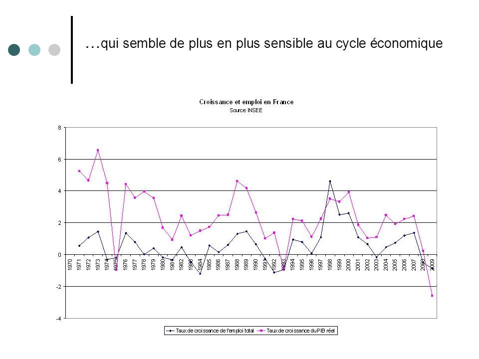 … qui semble de plus en plus sensible au cycle économique