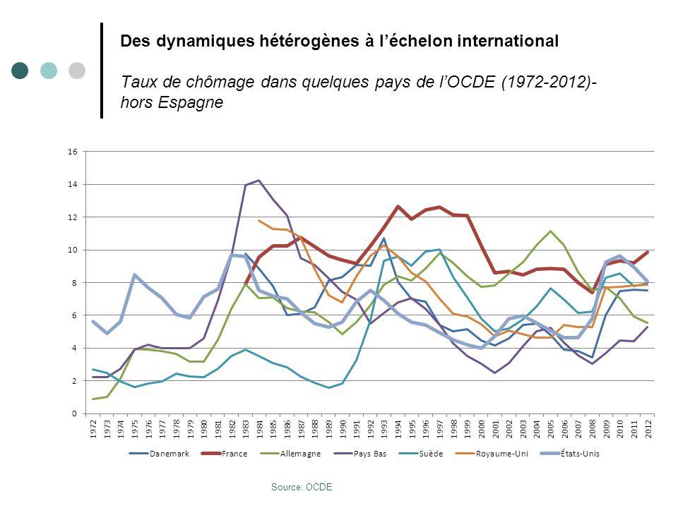 Des dynamiques hétérogènes à léchelon international Taux de chômage dans quelques pays de lOCDE (1972-2012) –y compris Espagne Source: OCDE