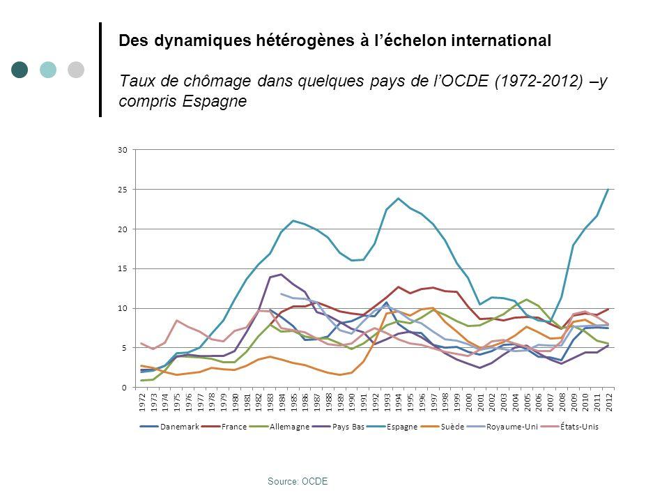 AllCanDkEspUSFrItJapP-BR-USue 2007 8,86,13,68,34,78,16,24,13,75,36,2 20125,57,37,725,28,29,910,84,65,38,1 Des dynamiques hétérogènes à léchelon international Taux de chômage dans certains pays de lOCDE (en %), 2007 et 2012 Source: OCDE