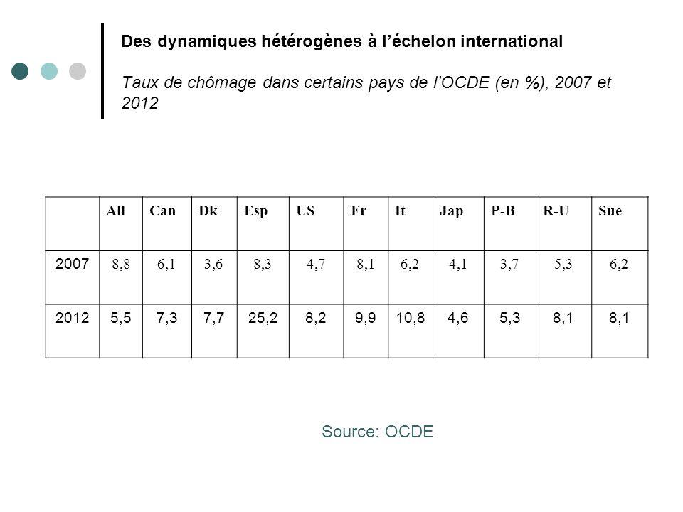 Des dynamiques hétérogènes à léchelon international Part du chômage de longue durée (plus de 12 mois) dans le chômage total en 2007 et 2012 AllCanDkEspUSFrItJapP-BR-USuè.