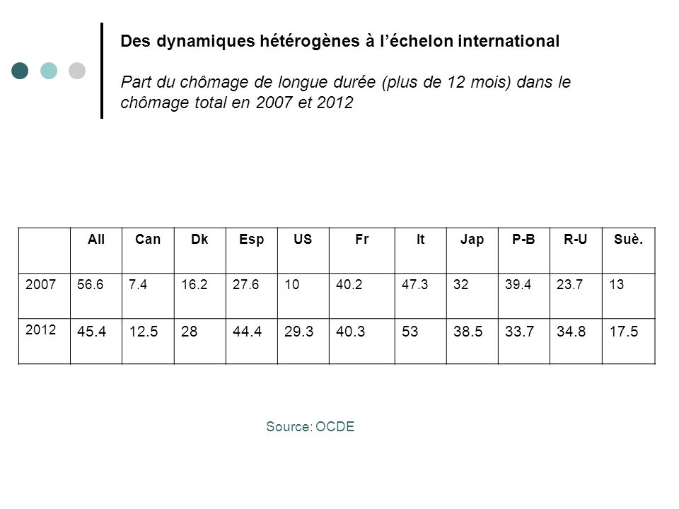 Un chômage inégalitaire… Les caractéristiques du chômage en 2007 en France Taux de chômagePart dans le chômage Ensemble8,0100 Genre Hommes Femmes 7,4 8,5 49,4 50,6 Age 15-24 ans 25-49 ans 50 ans et plus 19,3 7,3 5,4 22,8 60,5 16,7 Niveau de diplôme Sans diplôme ou Certif.Et.Primaire Brevet des collèges, CAP et BEP Baccalauréat Bac + 2 Diplôme supérieur à Bac + 2 13,2 7,8 7,1 5,2 5,6 29,9 33,8 16,4 9,0 10,8 Source: INSEE, Enquête Emploi