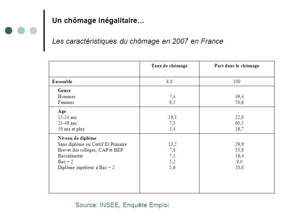 Un chômage inégalitaire… Taux de chômage des immigrés et des autochtones, (en %), 2005 Nés à létranger (1) Nés dans le pays (2) Ratio (1)/(2) Danemark9,84,52,2 Suède14,97,91,9 France14,78,61,7 Royaume-Uni7,34,31,7 Allemagne1710,41,6 Italie9,57,41,3 Espagne11,39,11,2 Etats-Unis5,15,80,9 Source : Observatoire des Inégalités, 2008, à partir de données de lOCDE.