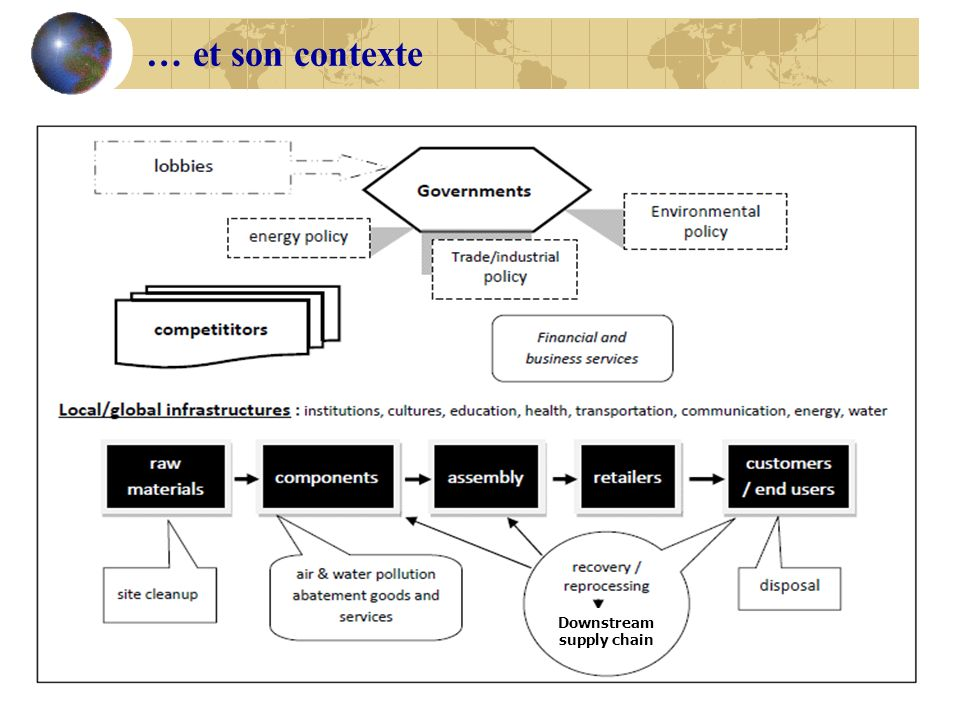 Downstream supply chain … et son contexte