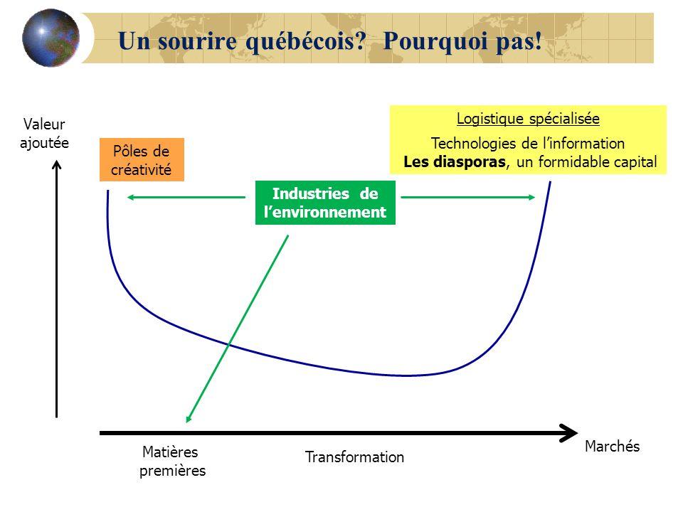 Valeur ajoutée Marchés Matières premières Transformation Pôles de créativité Logistique spécialisée Technologies de linformation Les diasporas, un for